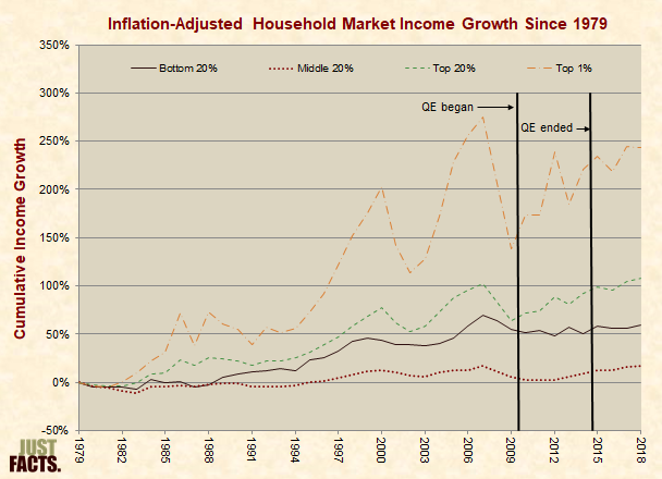 Inflation-Adjusted Household Market Income Growth Since 1979