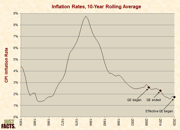 Post-World War II Inflation Rates, 10-Year Rolling Average