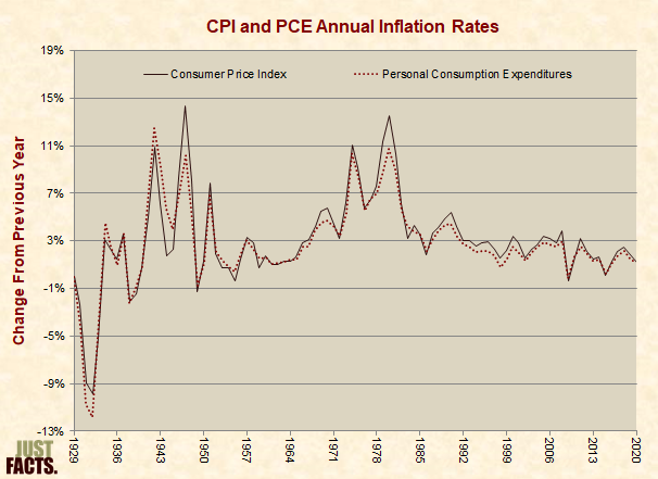 CPI and PCE Annual Inflation Rates