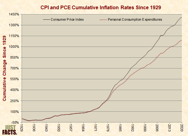CPI and PCE Cumulative Inflation Rates Since 1929
