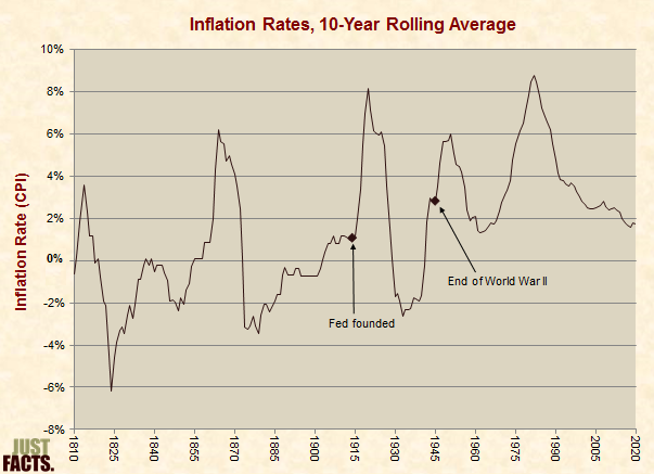 Inflation Rates, 10-Year Rolling Average