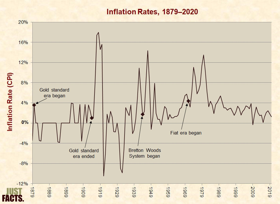 Monetary Policy – Just Facts