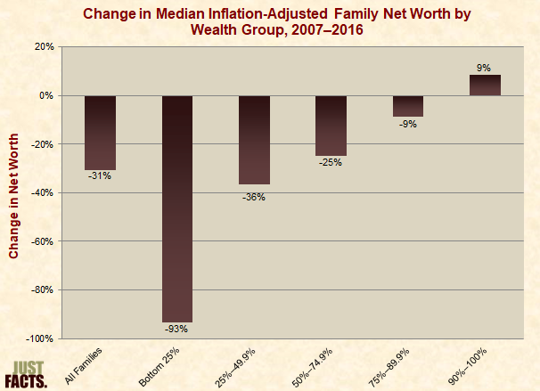 Change in Median Inflation-Adjusted Family Net Worth by Wealth Group
