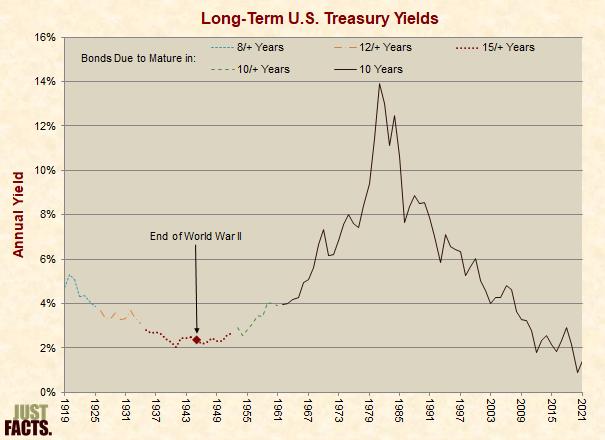 Long-Term U.S. Treasury Yields