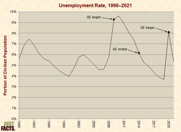 Recent Unemployment Rates