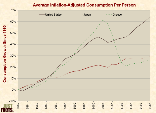 Average Inflation-Adjusted Consumption Per Person, Japan, Greece, U.S.