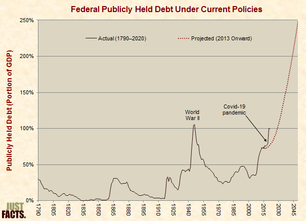 Actual and Projected Debt Under Current Policies