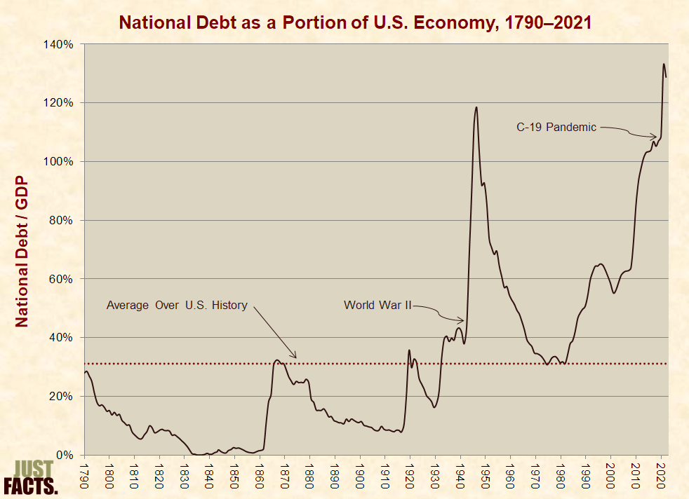 National debt just facts debt as a portion of the economy sciox Image collections
