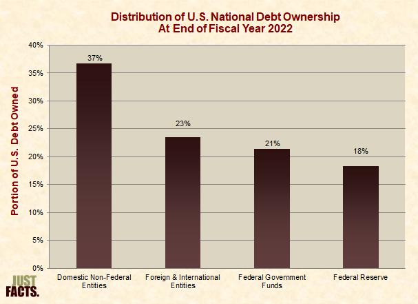 Distribution of U.S. National Debt Ownership