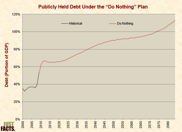 "Publicly Held National Debt Under the ""Do Nothing"" Plan"