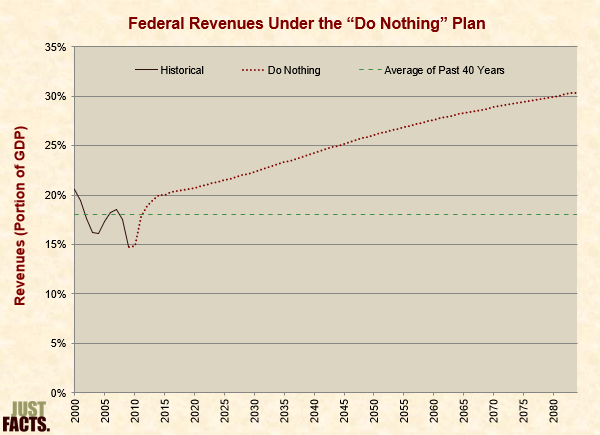 "Federal Revenues Under the ""Do Nothing"" Plan"