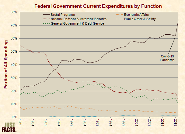 Current Expenditures by Function