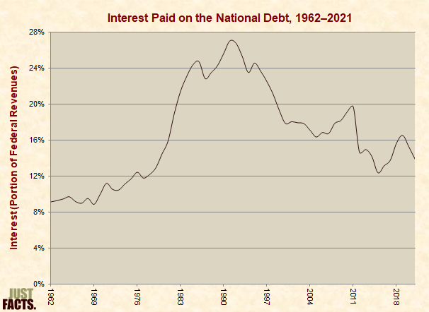 Interest Paid on the National Debt