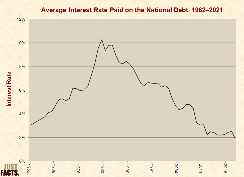 National Debt Just Facts
