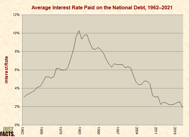 Average Interest Rate Paid on the National Debt