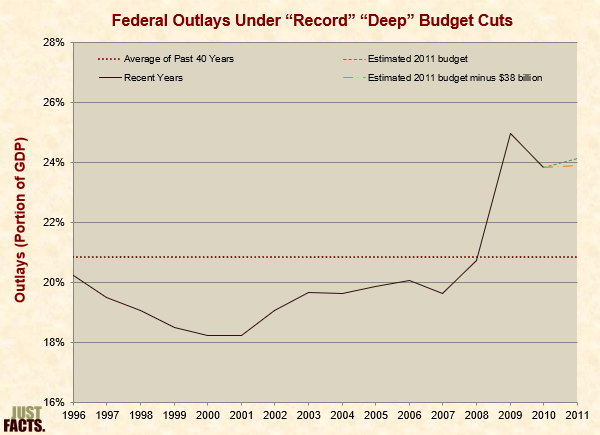 Federal Outlays Under �Record� �Deep� Budget Cuts
