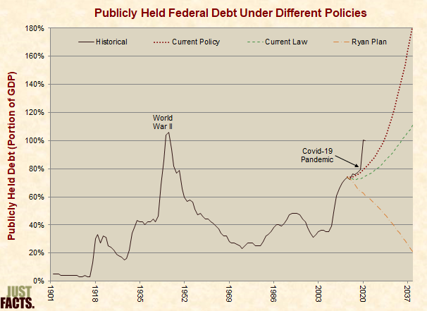 Publicly Held Federal Debt Under Different Polices