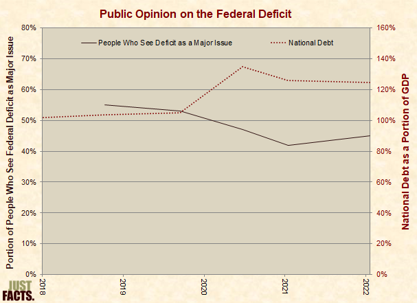 Public Opinion on the Federal Deficit