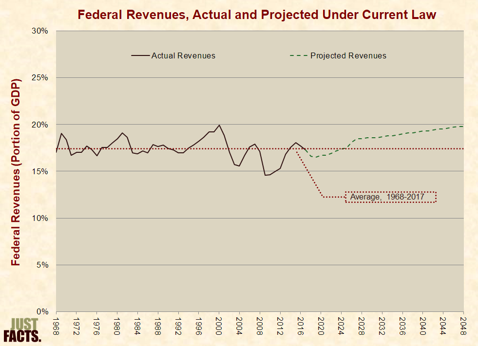 Federal Revenues After Trump Tax Cuts Projected by CBO Under Current Law