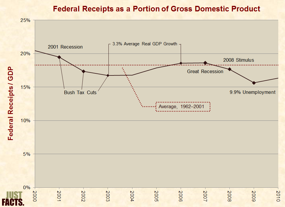 e89d47eac Federal Receipts as a Portion of Gross Domestic Product 2000–2010