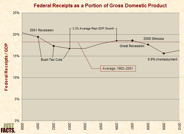 Federal Receipts as a Portion of Gross Domestic Product 2000�2010