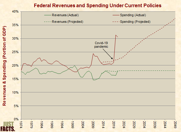 Federal Government Revenues and Noninterest Outlays under Current Polices