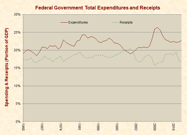 Federal Government Total Expenditures and Receipts
