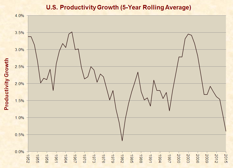 Productivity Growth of U.S. Economy Collapses to Near ...