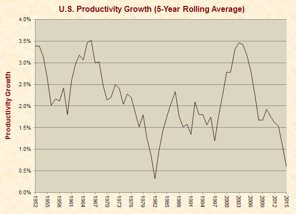 U.S. Productivity Growth (5-Year Rolling Average)