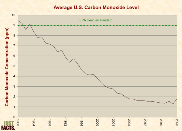 Average Carbon Monoxide Level