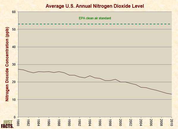 Average Nitrogen Dioxide Level from Prior Research (1980-2010)