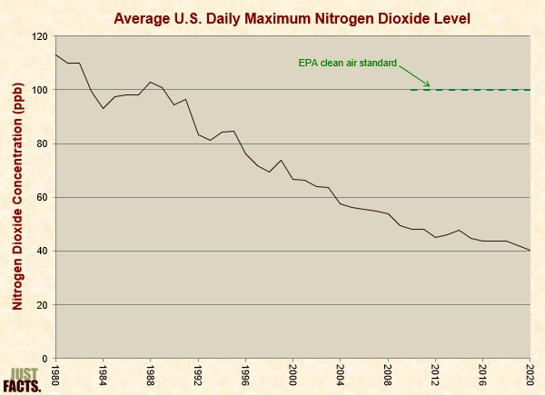 Average U.S. Daily Maximum Nitrogen Dioxide Level