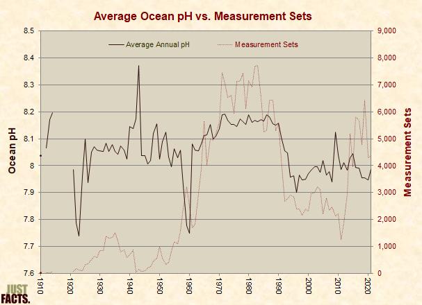 Average Global Ocean pH vs. Measurement Sets