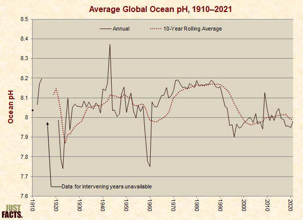 Average Global Ocean pH, 1910�Onward