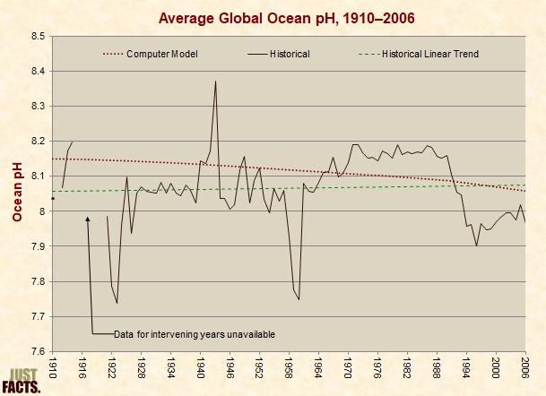 Average Global Ocean pH, 1910�2006