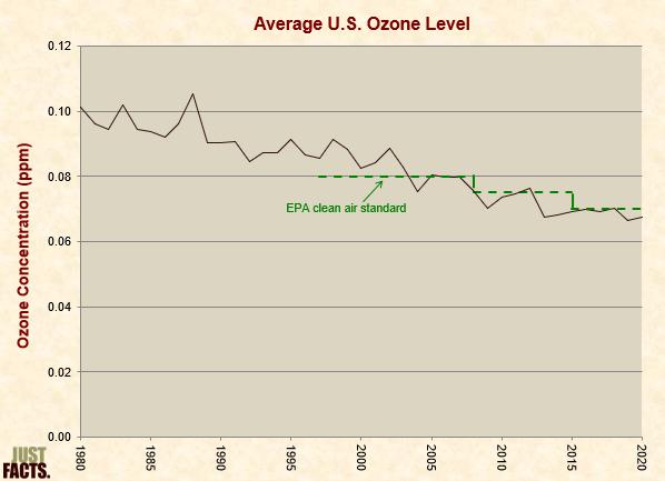 Average Ozone Level