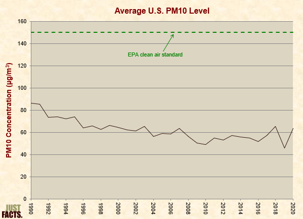 Average PM10 Level
