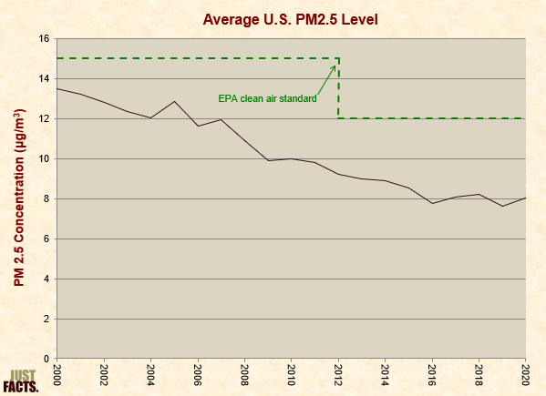 Average PM2.5 Level