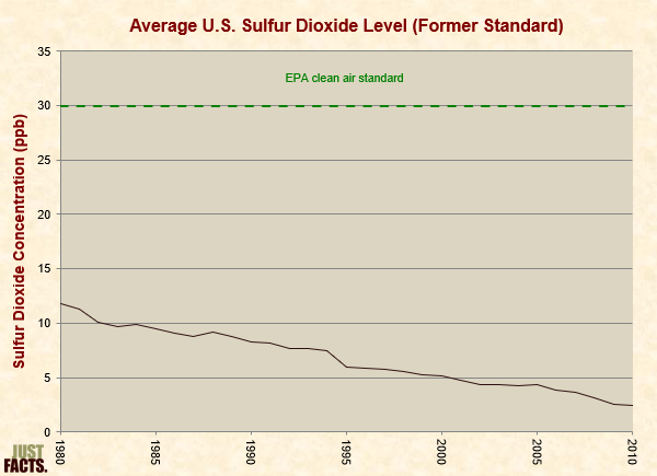 Average Sulfur Dioxide Level, Annual Standard