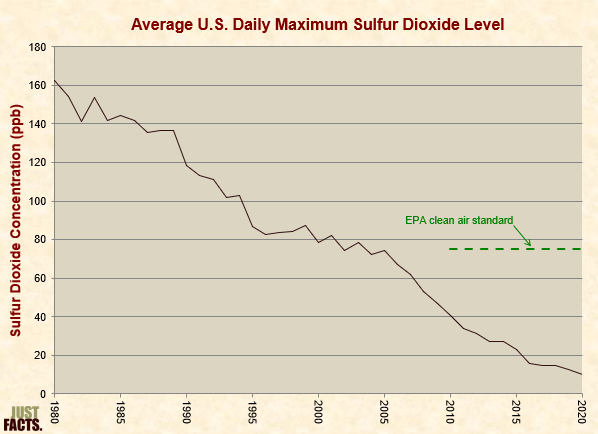 Average U.S. Daily Maximum Sulfur Dioxide Level