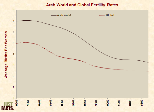 Arab World and Global Fertility Rates