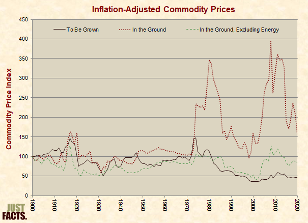 Inflation Adjusted Commodity Prices Three Categories