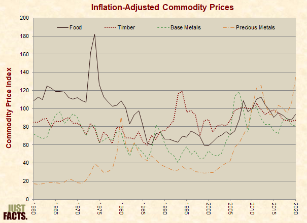 Inflation Adjusted Commodity Prices Four Groups