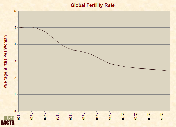 Global Fertility Rate