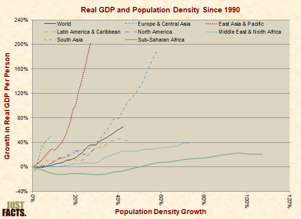 GDP and Population Density