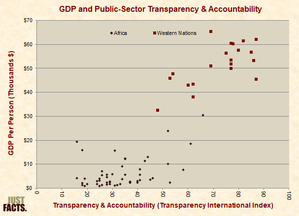 GDP and Public Sector Transparency and Accountability