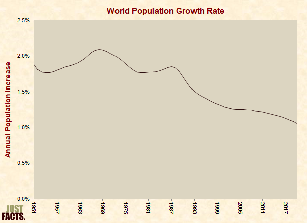 Global Growth Rate