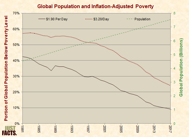 Global Population and Inflation-Adjusted Poverty