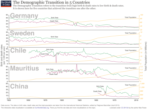 Demographic Transition in Five Countries