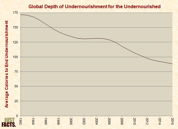 Global Average Depth of Undernourishment for the Undernourished